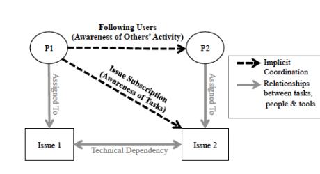 implicit coordination model