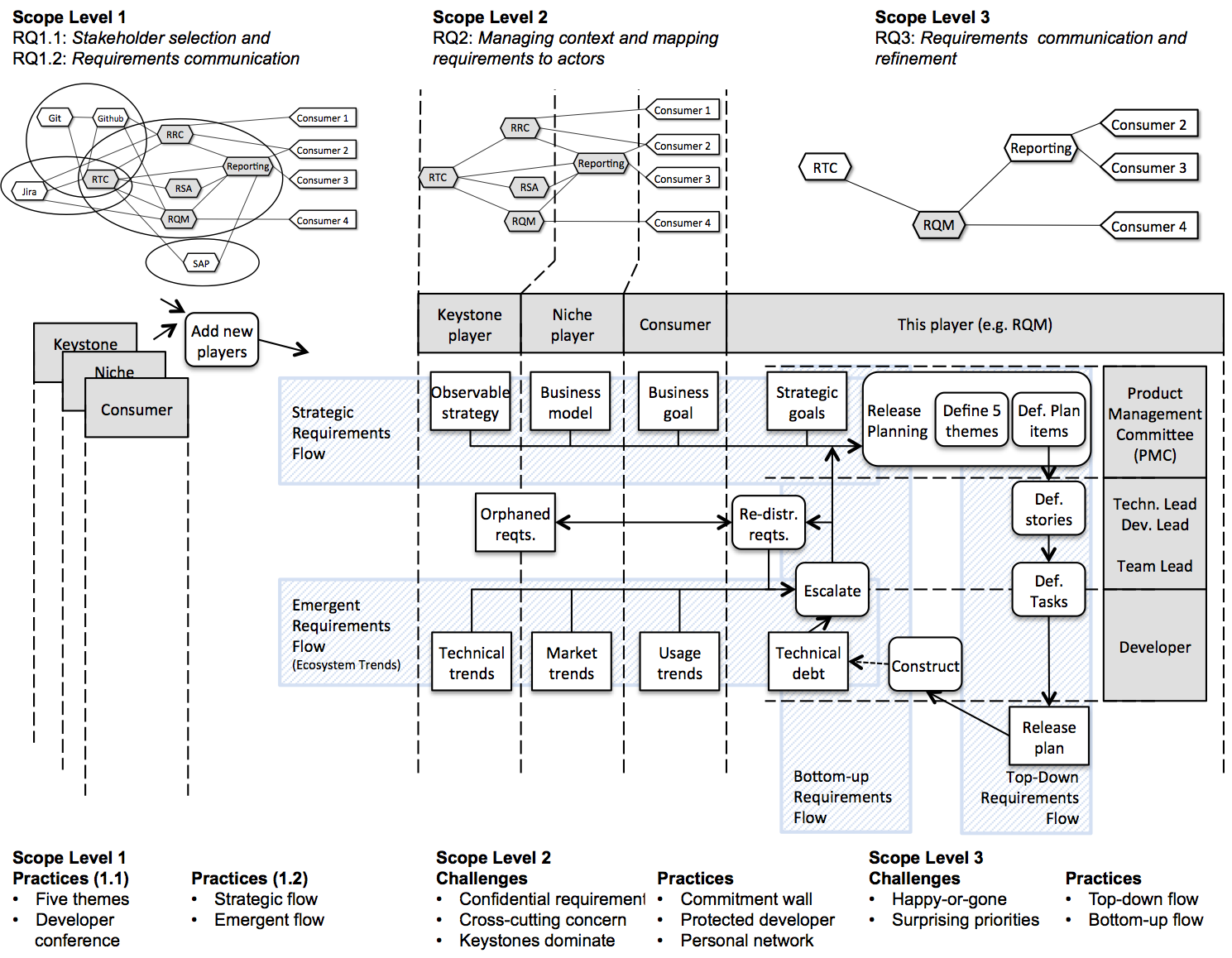 The SEGAL Group Openess And Requirements Engineering In Software - Requirements engineering